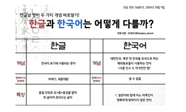 """한글날만큼은 """"한글""""과 """"한국어""""를 구분하자"""