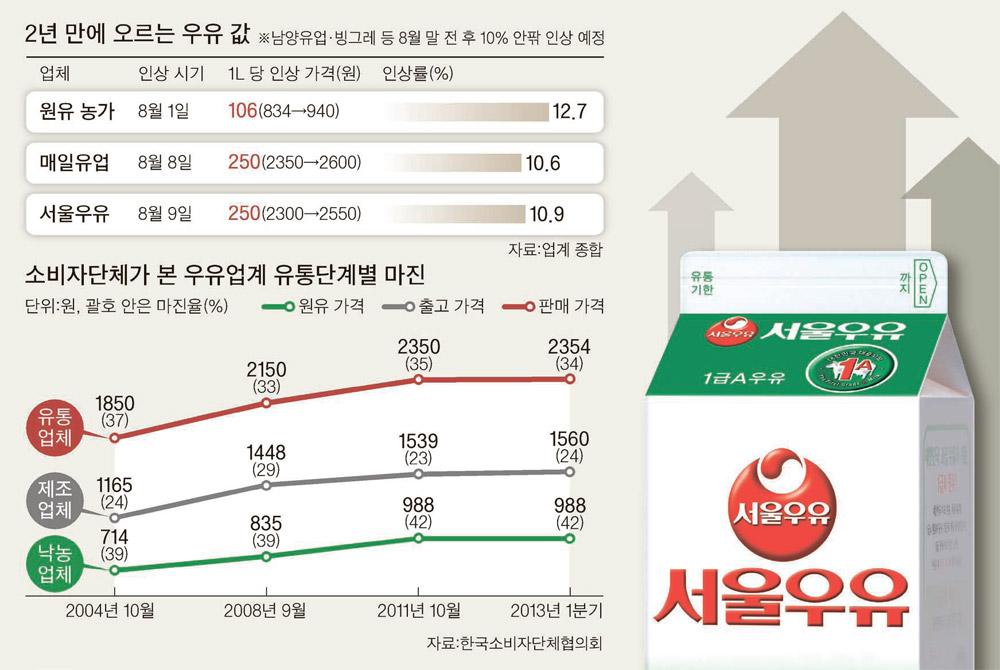 꾸준히 오르는 우유 가격 (출처: 중앙일보)