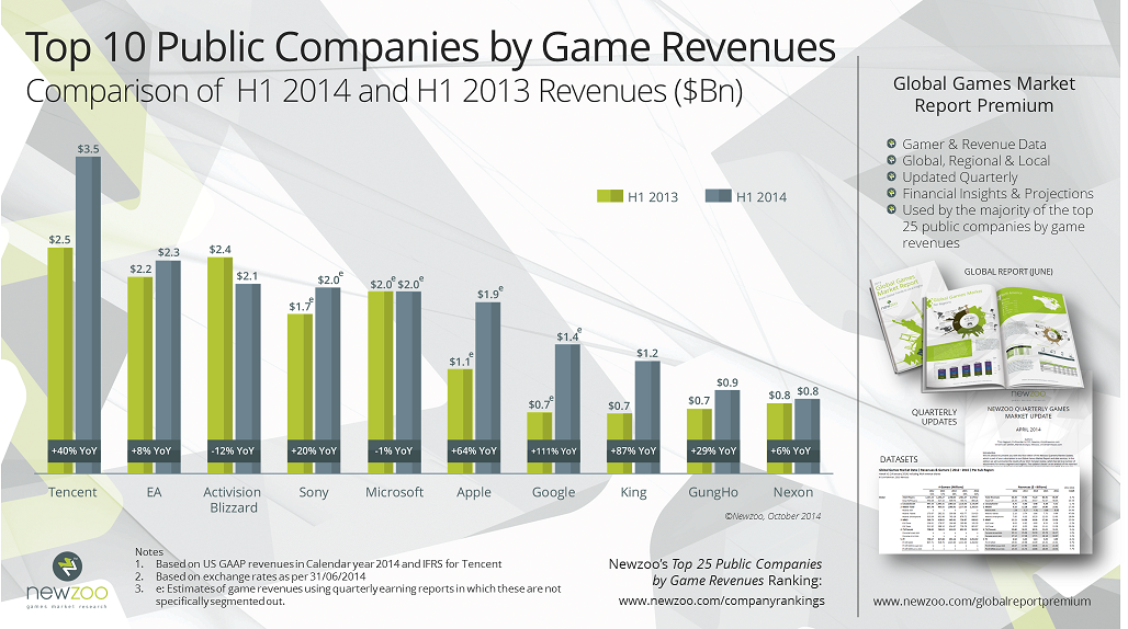 텐센트는 이미 세계 1위 게임 기업이다(...)
