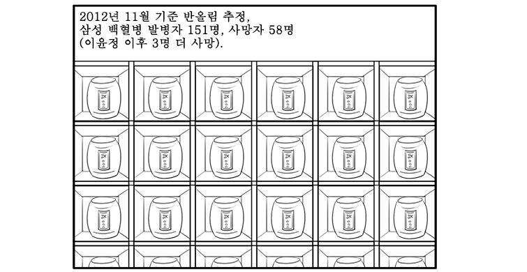 삼성 반도체 백혈병 사건 일지