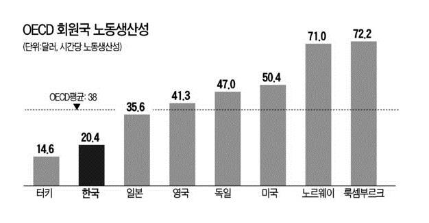 한국의 낮은 노동생산성, 진짜 이유는 무엇인가