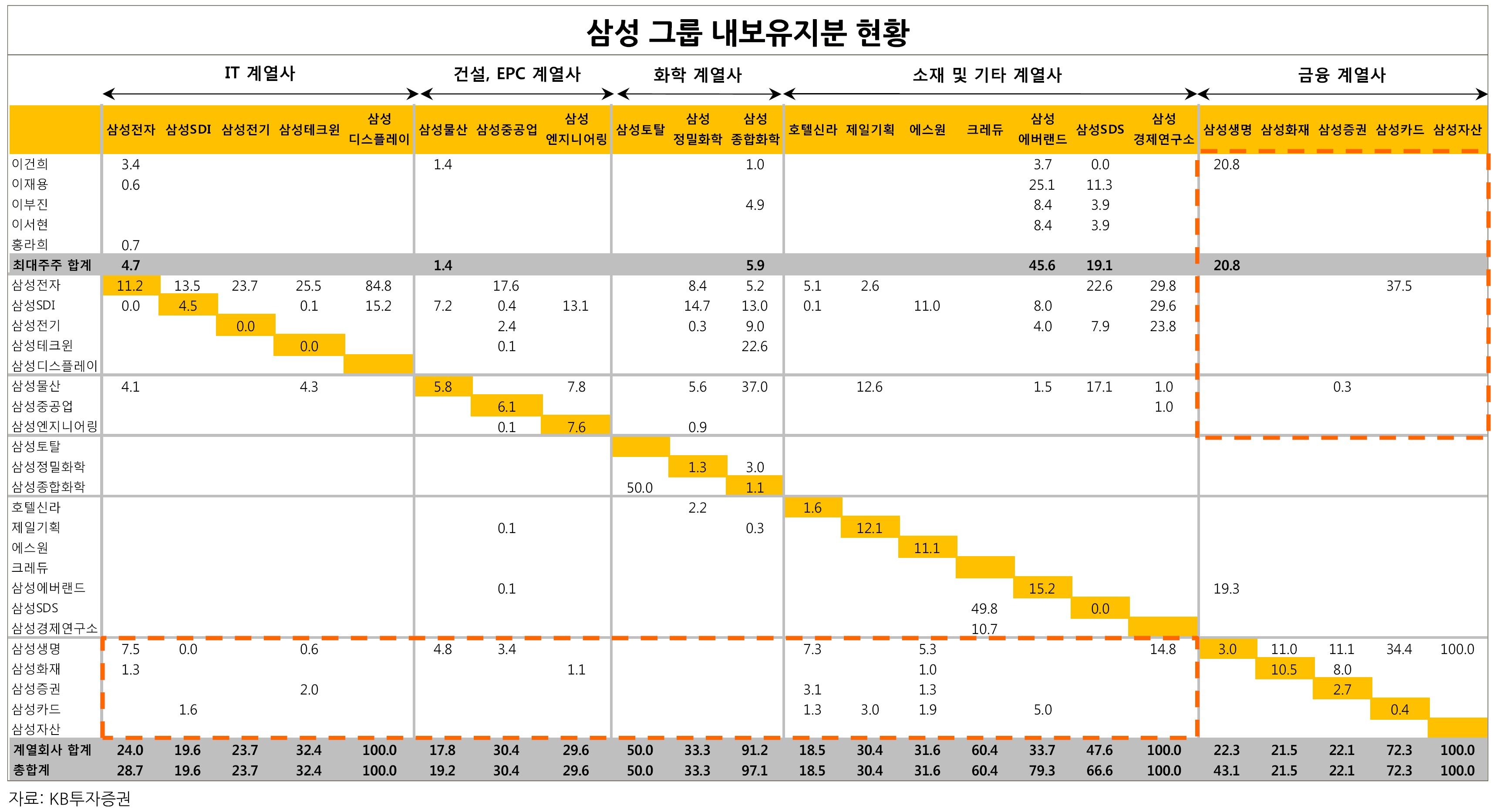 내부-지분-현황