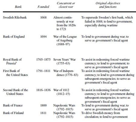 (유럽 각국 중앙은행의 설립과 연관된 전쟁들입니다.)