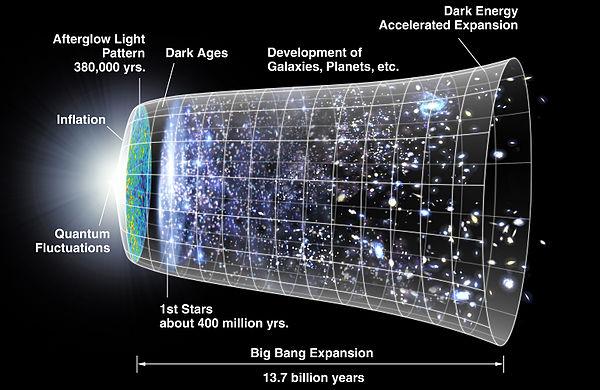 (소름주의) 우주의 크기는 어느 정도인가?