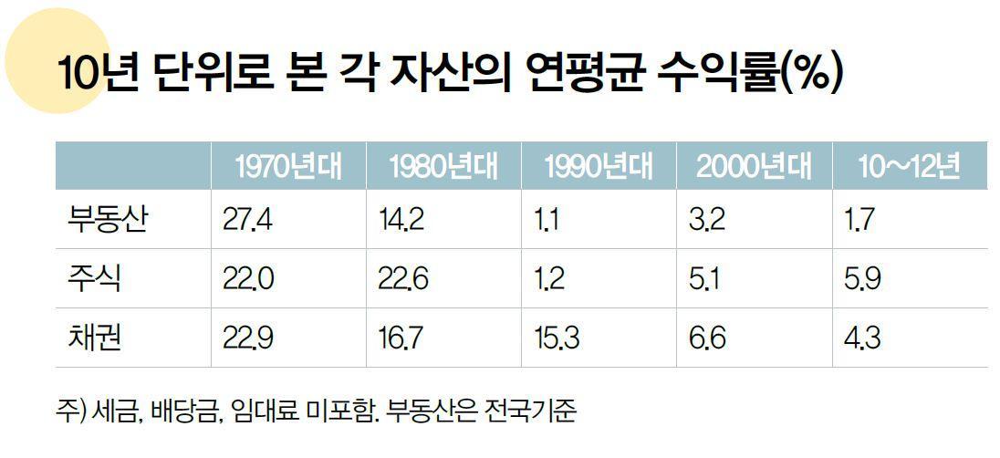 애초에 부동산 자체가... 그나마 서울은 전국 평균보다 낮습니다.