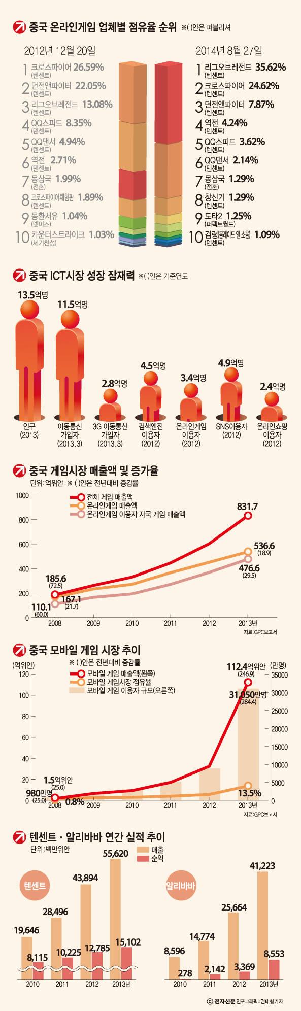 왜 텐센트가 최고의 갑인지 알 수 있는 그래픽 (출처: 전자신문)