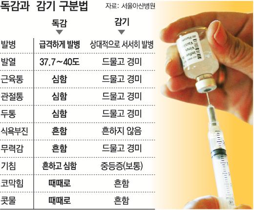 독감은 그냥 독한 감기가 아니라 생명까지 잃을 수 있는 위험한 병입니다(…)