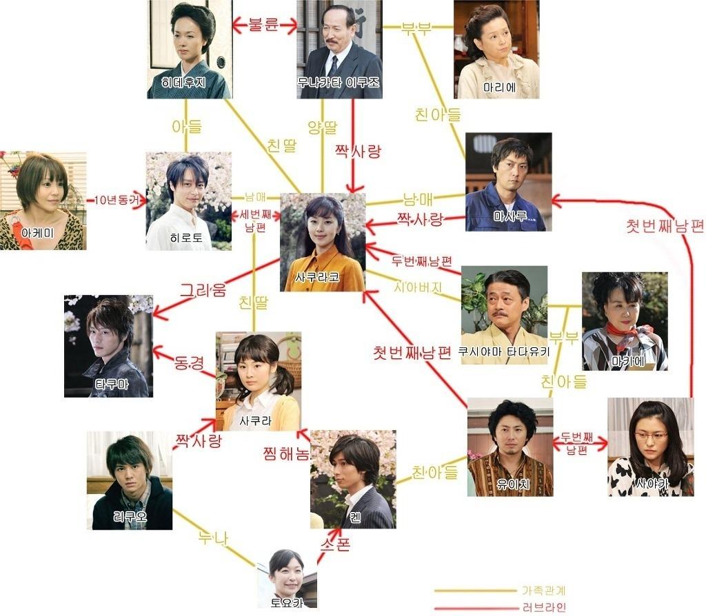 일본 드라마