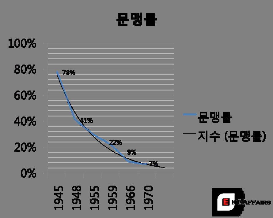 문맹률 추이 변화, 1945-1970 (1955는 추정치)