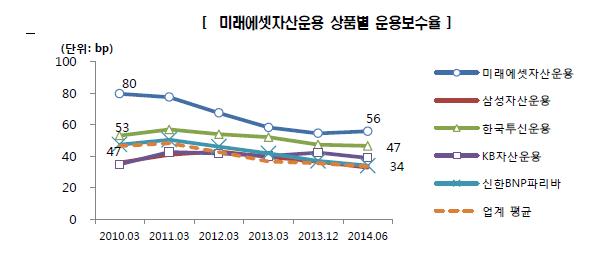 상품별_운용보수율