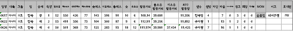 2014년 FIFA WorldCup Brazil Korea National Team Match Statistics