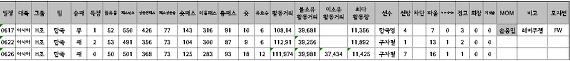 2014년 FIFA WorldCup Brazil Korea National Team Match Statistics
