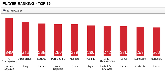 2015 AFC ASIAN CUP Korea National Team Stats. 대한민국 축구 국가대표팀은 상당한 슈팅을 시도했다.