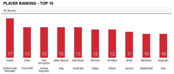 2015 AFC ASIAN CUP Player Stats. 김진현은 이번대회에서 두번째로 많은 세이브를 달성했다. (출처)