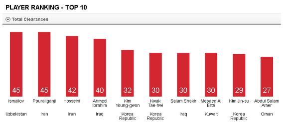 2015 AFC ASIAN CUP Player Stats. 클리어런스 수위권 선수 중 결승진출국 선수는 대한민국이 유일하다.