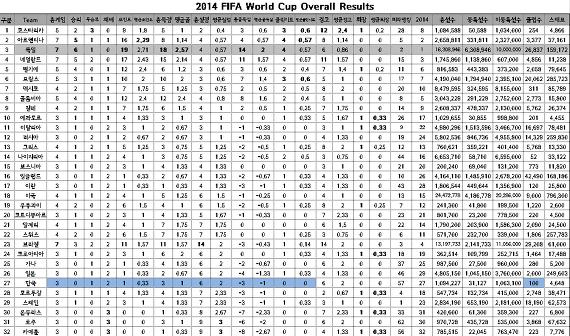 2014년 FIFA WorldCup Brazil Overall Status