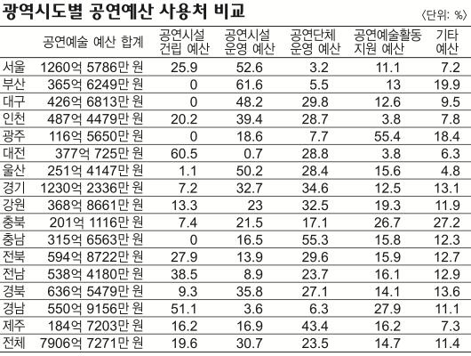 집행금액은 크게 늘어나고 있지만, 내실은 아직 문제가 많다. (2013년 자료, 경남도민일보)