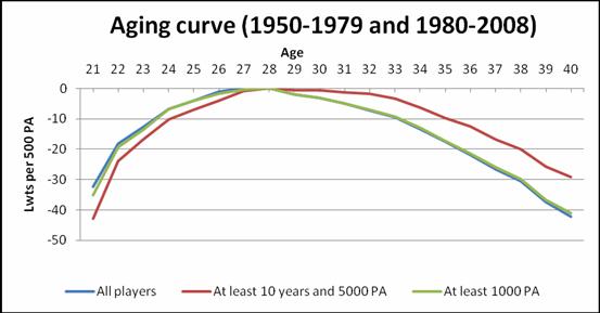한국은 혹사에 관리가 더 안 되니 이전 MLB 곡선에 가까울 겁니다.