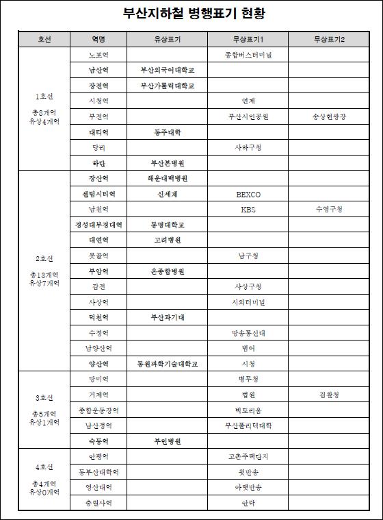 부산지하철병행표기현황1