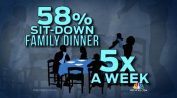 일주일 평균 5번 가족과 저녁 식사하는 미국인들