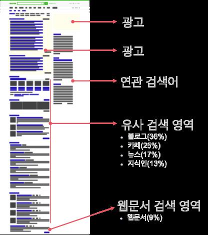 네이버 검색광고 이미지