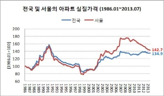 지금까지 전세가 유지될 수 있었던 가장 큰 이유는 외환위기 이후  꾸준히 집값이 올랐기 때문이다.