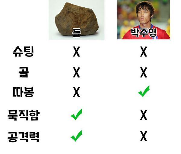 박주영의 핵심역량
