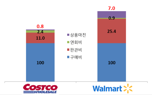 코스트코와 월마트의 비용/수익구조 비교