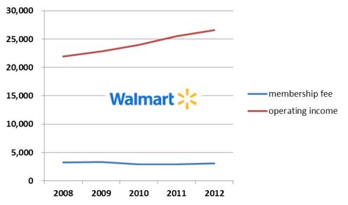 월마트 연회비 및 영업이익 추이 (단위: 백만 달러)