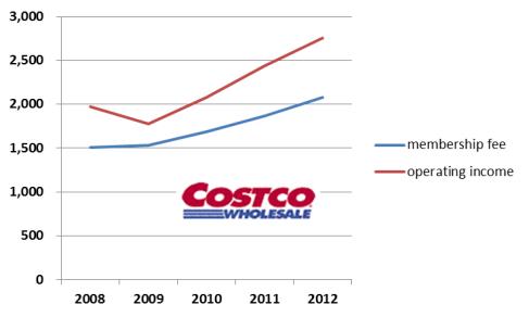 코스트코 연회비 및 영업이익 추이 (단위:백만 달러)