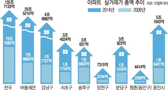 일부 지역의 전체 비중은 엄청나기에, 평균으로는 왜곡된 분석이 나오기 쉽다.