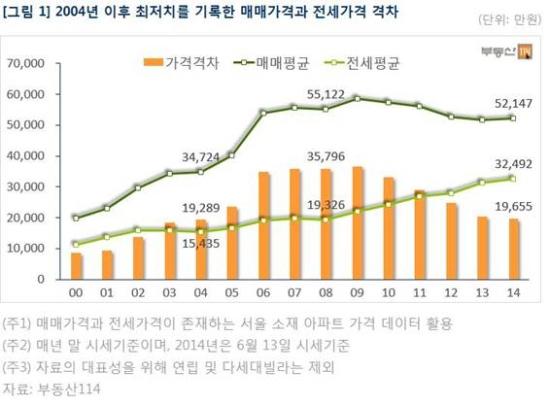 전세가와 매매가 격차는 점점 줄어들고 있다.
