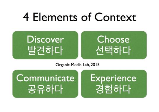 (오가닉) 미디어에서 컨텍스트를 규정하는 4가지 작용(action)을 구분하였다. 발견, 선택, 경험, 공유 컨텍스트는 사용자와 상호작용으로 발현된다.