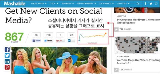 매셔블(mashable.com)에서는 모든 기사를 소셜 미디어 실시간 공유 중심으로 구성하여 콘텐츠의 가치를 더욱 생동감 있게 전달하고 더 많은 공유를 유발시키는 선순환 방식을 택하고 있다.