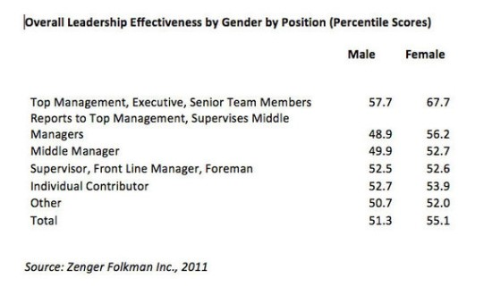 2-overall-leadership-effectiveness-by-gender-by-position-thumb-579x338-1538