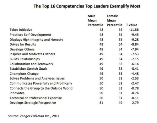 3-the-top-16-competencies-top-leaders-exemplify-most-thumb-579x452-1541