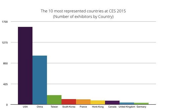 http://www.fabernovel.com 의 분석에 따르면 이번 CES에서는 850여개의 중국회사들이 참가했다. 한국은 여기 그래프에서 보기로는 참가기업이 꽤 있는 것 같았는데 현장에서의 존재감은 대기업이외에는 떨어졌다.