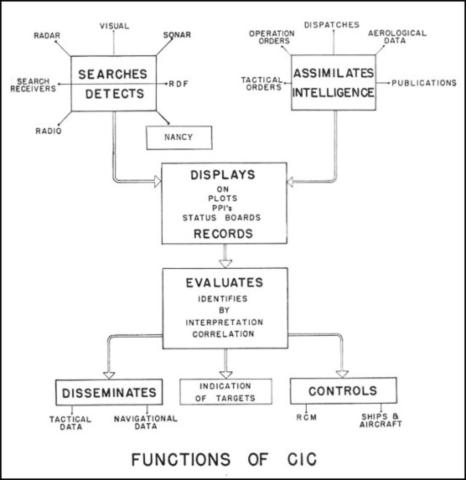 CIC(Combat Information Center, 전투 정보 센터)