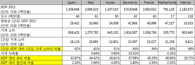 출처 : OECD 통계치