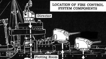미 해군 야간 포격술의 진화
