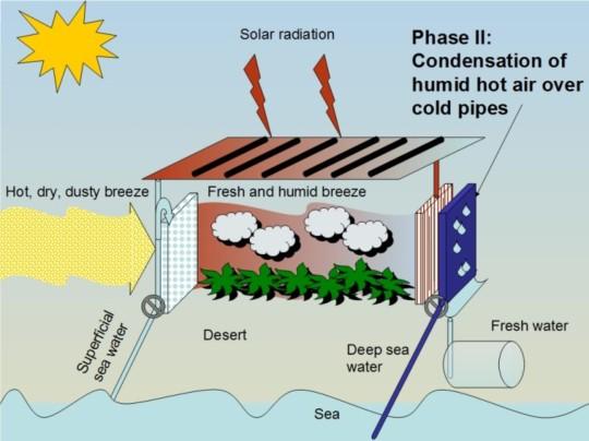 해수 온실의 개념. 출처: 위키피디아