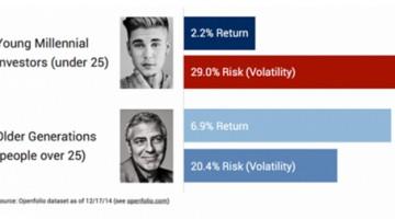 젊은 투자자들의 저조한 성과, 빨리 부자가 되려는 생각 탓