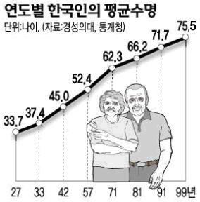 한국인의 평균수명 추이(유아사망률 포함)