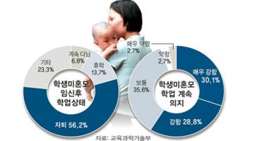 청소년 임신율을 낮추려면 태도부터 바꿔라