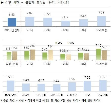 (이미지 자료: 한국 갤럽, 한국인의 생활시간)