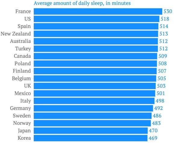 (이미지: South Korea needs a good, long nap, QUARTZ)