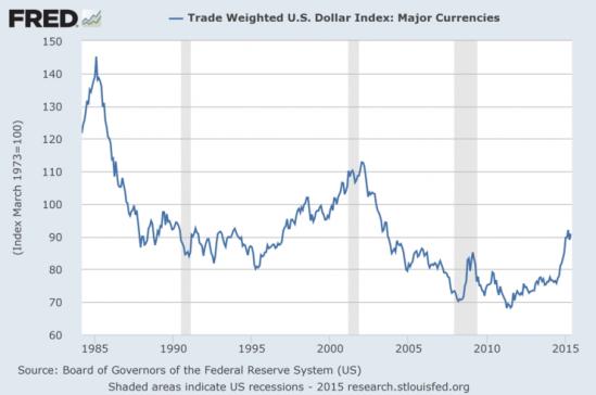 지난 수 차례의 경제위기 때마다 달러는 안전자산 역할을 해 왔다.