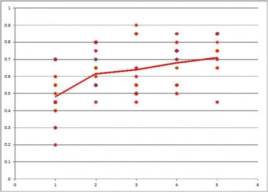 빨간 실선=세대 평균승률, 빨간 점=덱의 승률