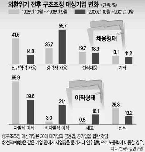 IMF이후로: 신규채용은 줄고, 경력채용이 늘었으며, 비자발적으로 이직하거나 해고당하는 직장인이 증가하였다.