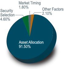 key-reasons-asset-allocation-image1